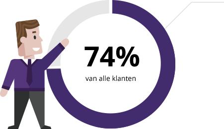 74% van alle klanten